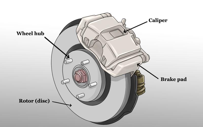 a-brake-calliper