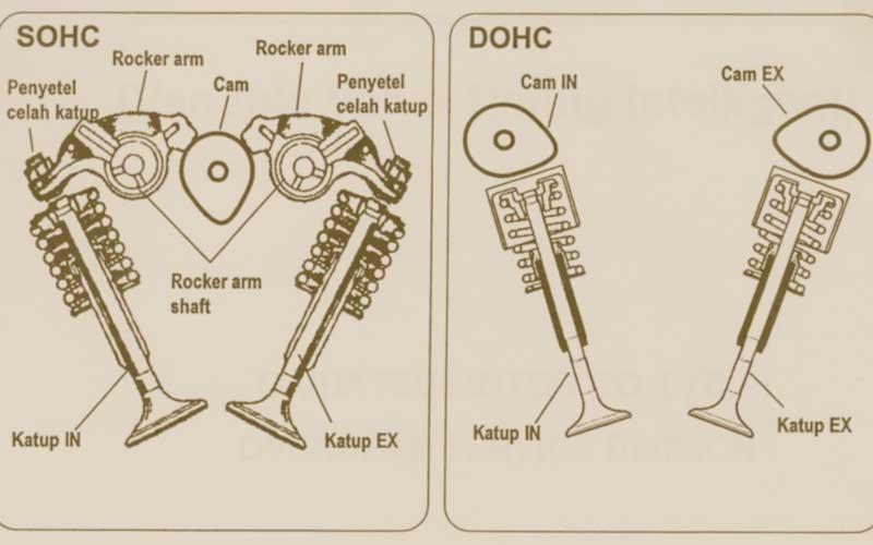 DOHC versus SOHC