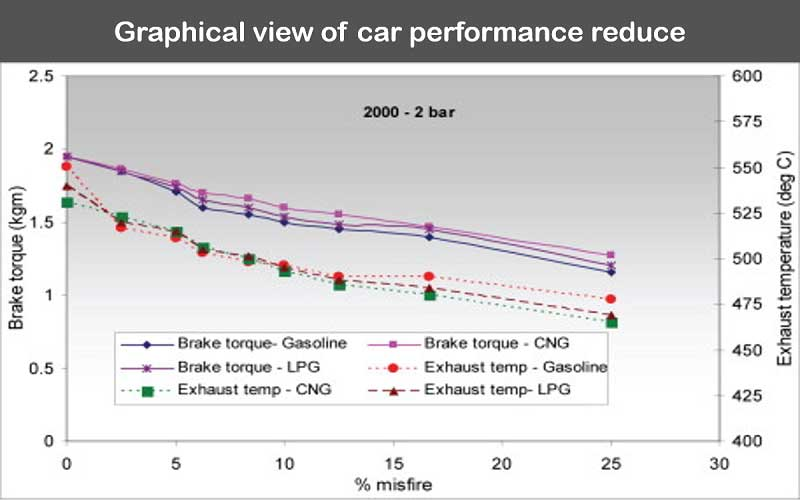 Reduced performance of the car