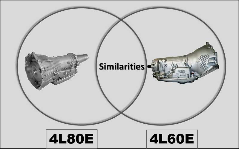 Similarities between 4L 80 E and 4L 60 E transmission