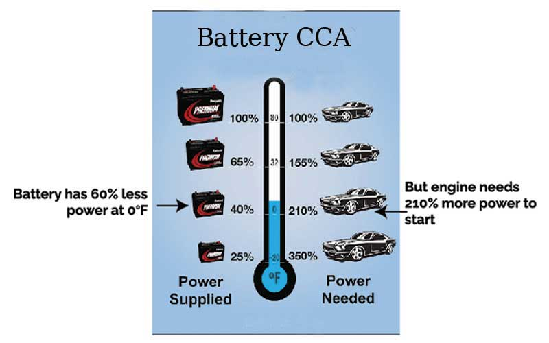 Cold Cranking Amps ( CCA ) for car battery