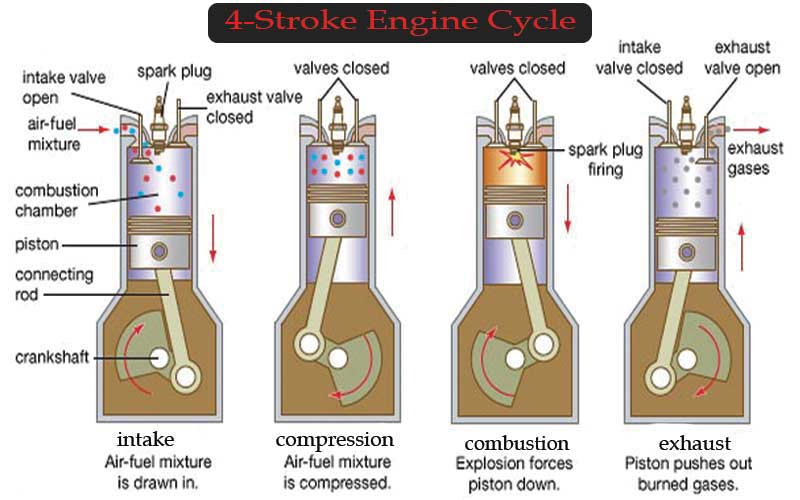 Engine working way and process.